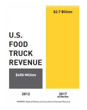 Food Truck Industry Projections